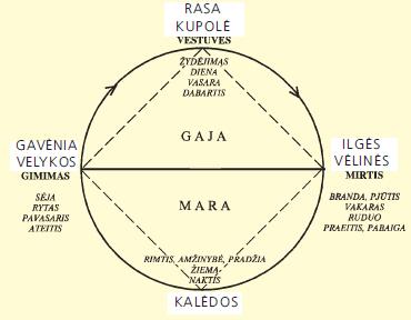 Rėdos ratas